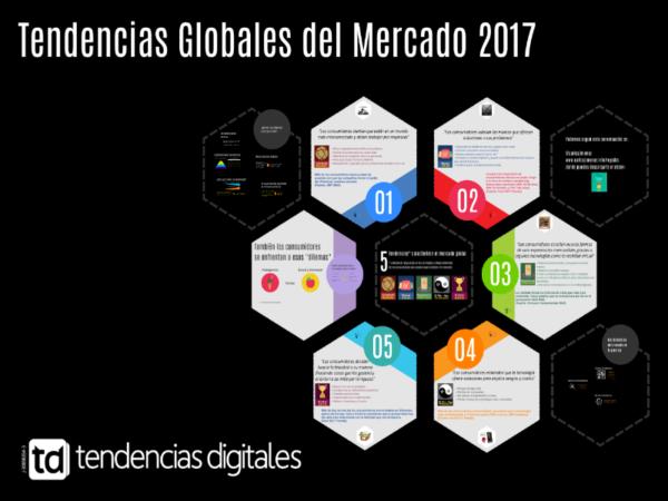 Tendencias del mercado global y su impacto en el mercado local