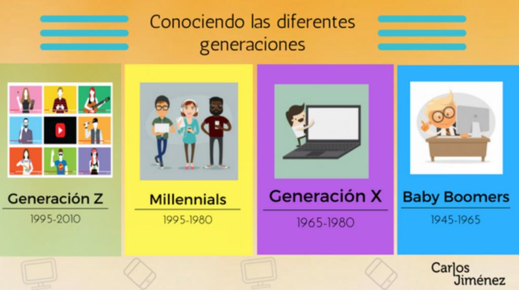 Las generaciones de consumidores | Carlos Jiménez
