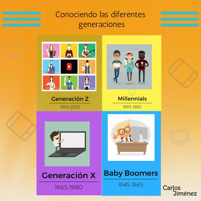 Los Millennials y las diferentes generaciones de consumidores