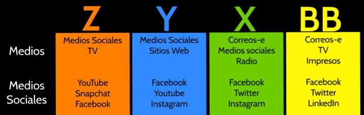 Medios más utilizados por las diferentes generaciones de consumidores