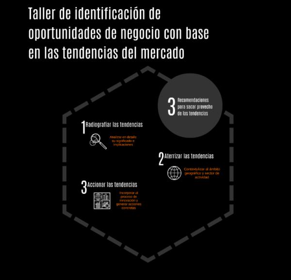 Taller de identificación de oportunidades de negociocon base en las tendencias del mercado